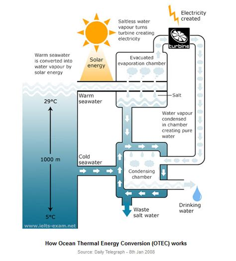 diagram  shows  production  electricity   system called ocean thermal energy