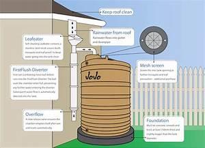 Rain Water Home System Design Jojo