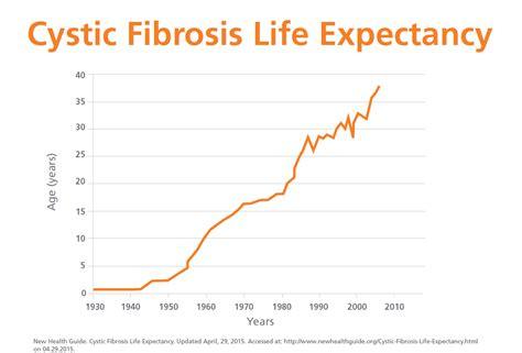 cystic fibrosis  pentecostal family