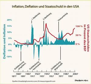 Was Ist Deflation : deflation f r den pv betreiber ein gl cksfall photovoltaikforum ~ Frokenaadalensverden.com Haus und Dekorationen
