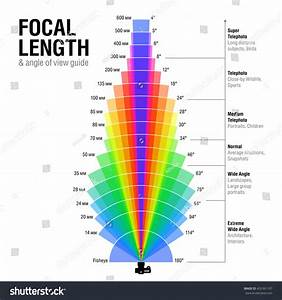 Focal Length Angle View Guide Vector Stock Vector