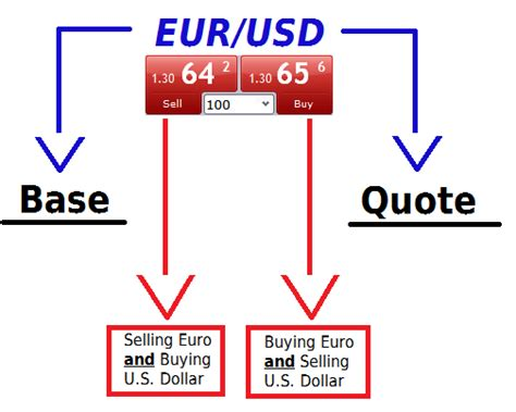 currency pair trading how currency pairs work in forex trading strategy guides