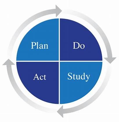 Cycle Pdsa Clip Act Plan Study Template