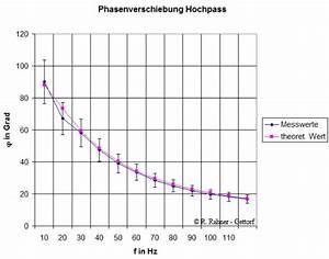 Rc Schaltung Berechnen : rc schaltung tiefpass hochpass durchlasskurve unterricht lernmaterial ~ Themetempest.com Abrechnung