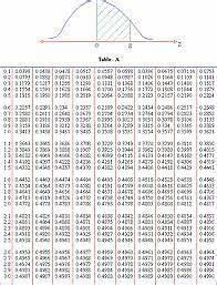 """Z score Table "" by rena10 | Redbubble"