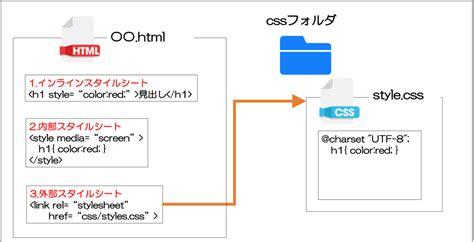 【cssの基本】cssの基本とプロパティ一覧  ブログ 大阪のwebスクール・個別指導ホームページ作成スクール