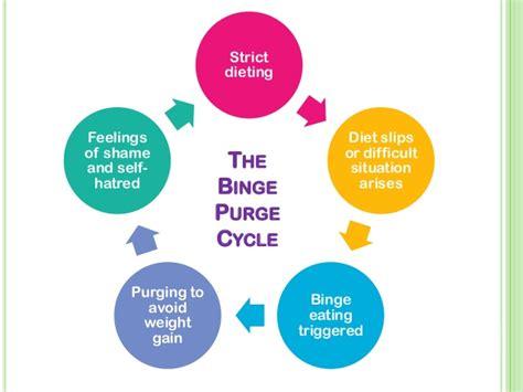 bulimia warning signs