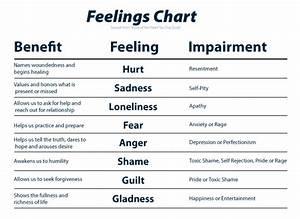 Feelings Mood Chart Printable