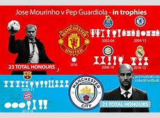 Mourinho v Guardiola in trophies Who's won more trophies