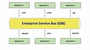 What Is An Esb