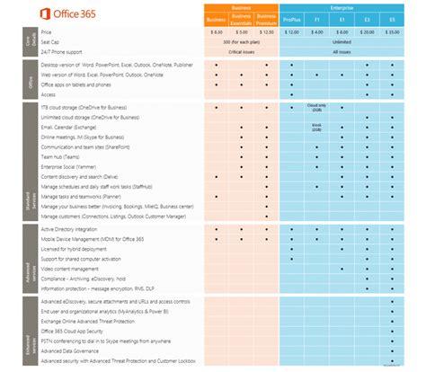 Office 365 License Comparison by Office 365 Comparison Chart Business Plans Vs F1 E1 E3