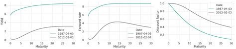 yield curves common patterns  prices  fixed income