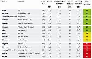 Benzin Heckenschere Test Stiftung Warentest : stiftung warentest pr ft e bikes discounter r der fallen ~ Michelbontemps.com Haus und Dekorationen