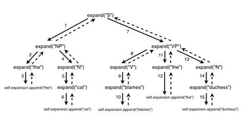 Modified Definition Grammar by Decontextualize 183 Recursion And Context Free Grammars