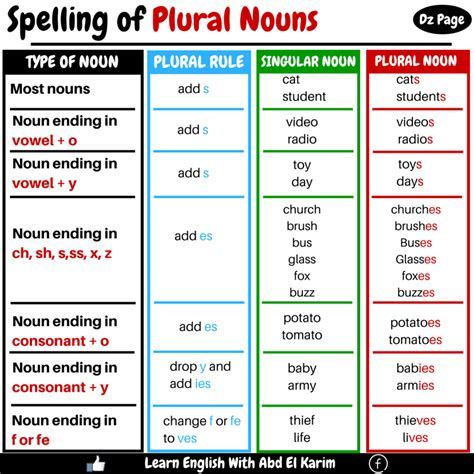 english grammar  noun   person english