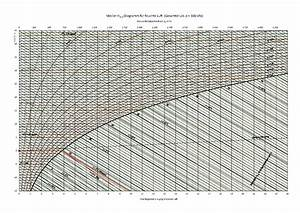 File H X Mollier-diagramm Quer  100 Kpa  Pdf