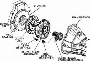 What Does A Burning Smell From The Vehicle U0026 39 S Clutch Mean