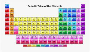 Periodic Table Of Elements 2019 Printable