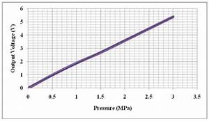 Graph Demonstrating Highly Linear Output Voltage Vs