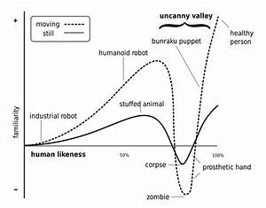 Exploring the uncanny valley of how brains react to ...