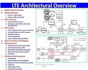 Lte Network Protocol   Researchers Uncover New Attacks