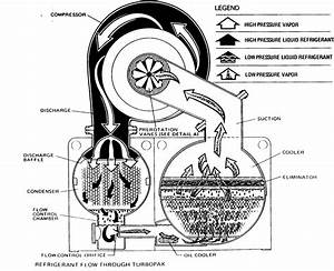Chiller Wiring Diagram : centrifugal chillers work in 2019 commercial hvac ~ A.2002-acura-tl-radio.info Haus und Dekorationen