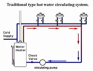 Circulating Pumps For Hot Water Systems
