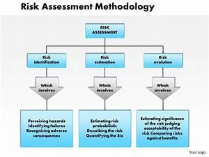 0514 Risk Assessment Methodology Powerpoint Presentation
