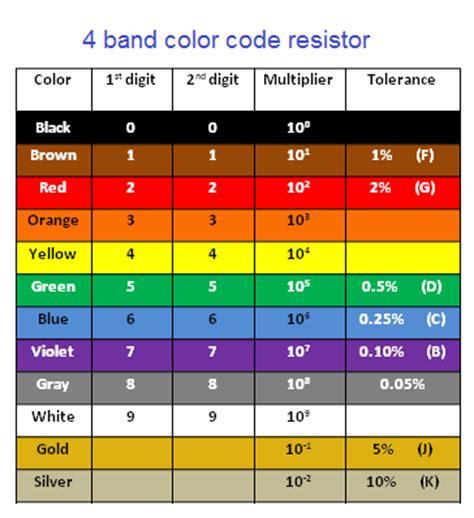4 band resistor color code resistors collection 10pcs robotech shop