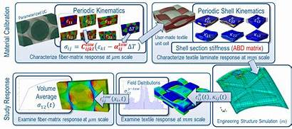 Material Modeling Simulia Abaqus Calibration Advanced 3ds