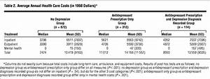 Depression-Related Costs in Heart Failure Care ...