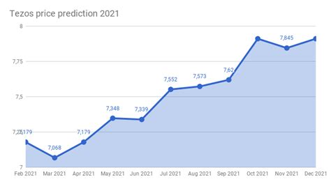 Is bitcoin a good investment in 2021? Tezos price prediction 2018 - 2022 | Tezos forecast ...