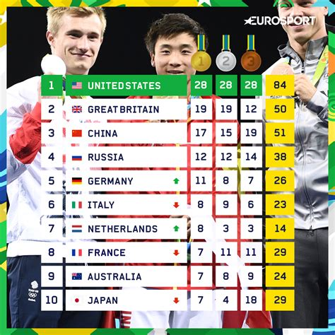 olympic gold medal table olympic medal table golden takes great