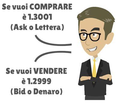 traduzione bid spread nel forex cos 232 e come si calcola e investimenti
