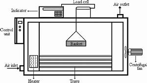 Schematic Diagram Of The Cabinet Dryer