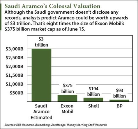 saudi aramco ipo  bring  billion    banks