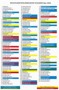 Alliant Powder Burn Rate Chart Download Latest Hodgdon Imr Relative Burn Rate Chart