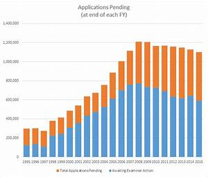 Three Charts from the USPTO 2015 Annual Report | Patently-O