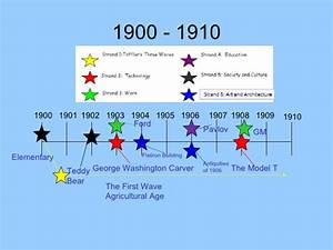 The history of technology time line 1900