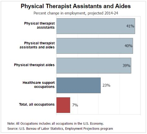 Pta Assistant Salary by What Is The Salary For A Physical Therapist Assistant