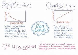Unit 8  Gas Laws