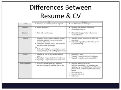 What Does Cv Stand For In Resume by Resume Writing For Undergraduates