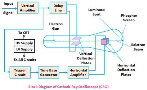 Cro Cathode Ray Oscilloscope Working Applications