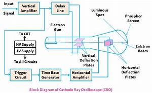 Cathode Ray Oscilloscope C R O