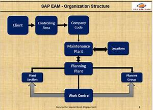 Organization Structure Of Sap Pm  Eam