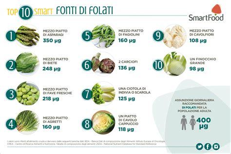 alimenti ricchi di acido folico e vitamina b12 alimenti ricchi di folati