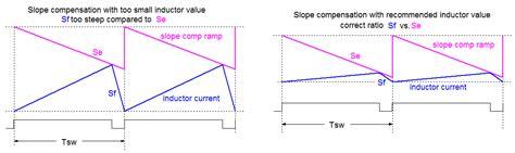 Slope Compensation by Dc Dc Converter Testing With Fast Load Transient Richtek