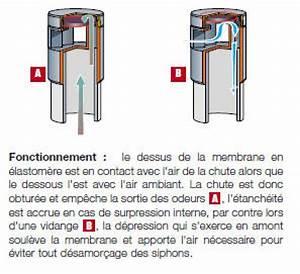 Clapet Anti Odeur Canalisation : sanibroyeur efficacit du clapet anti retour odeurs ~ Dailycaller-alerts.com Idées de Décoration