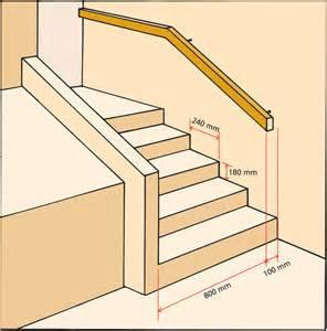 Hauteur Marche Escalier Norme Erp by Rendre Accessibles Les Entr 233 Es D Un Logement G 233 N 233 Rale