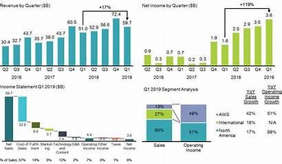 Chart Dashboard Results Q1 Income Revenue Statement